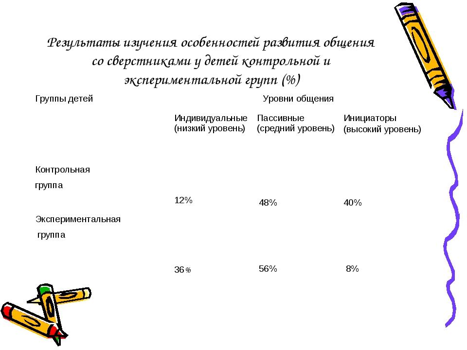 Результаты изучения особенностей развития общения со сверстниками у детей ко...