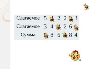 Слагаемое 5 4 2 2 2 3 Слагаемое 3 4 4 2 6 1 Сумма 8 8 6 4 8 4