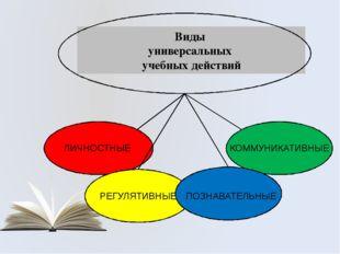 Виды универсальных учебных действий КОММУНИКАТИВНЫЕ ПОЗНАВАТЕЛЬНЫЕ РЕГУЛЯТИВ