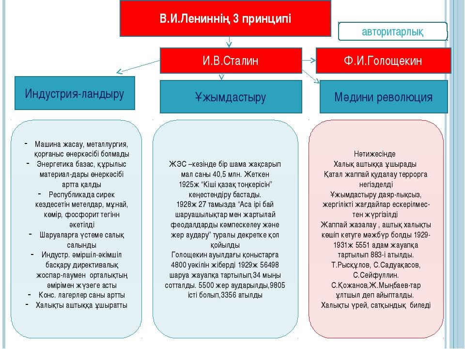 В.И.Лениннің 3 принципі И.В.Сталин Индустрия-ландыру Ф.И.Голощекин Машина жас...