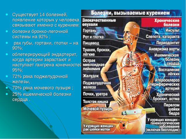 Существует 14 болезней, появление которых у человека связывают именно с курен...