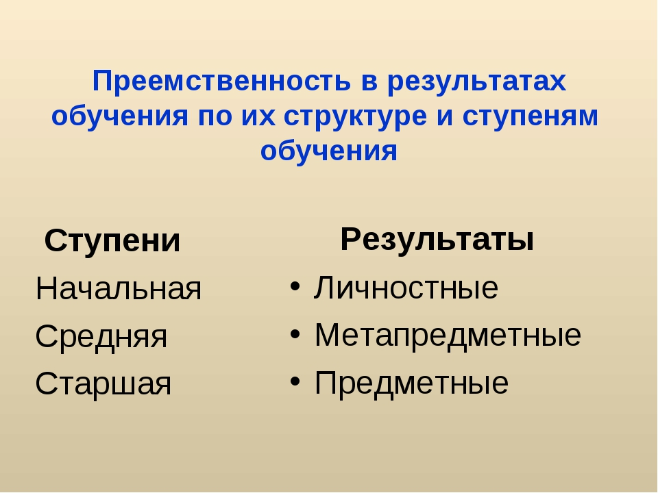 Преемственность в результатах обучения по их структуре и ступеням обучения С...