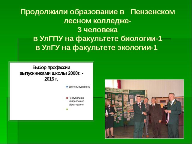Продолжили образование в Пензенском лесном колледже- 3 человека в УлГПУ на ф...