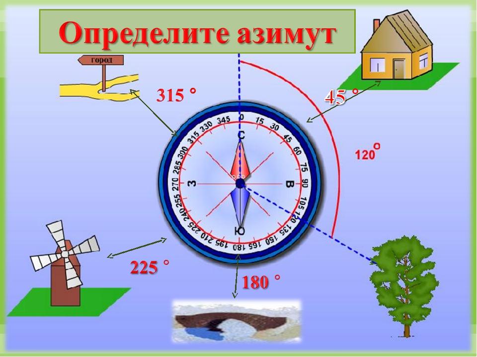 азимут картинка градусы цветов ниток соответствует