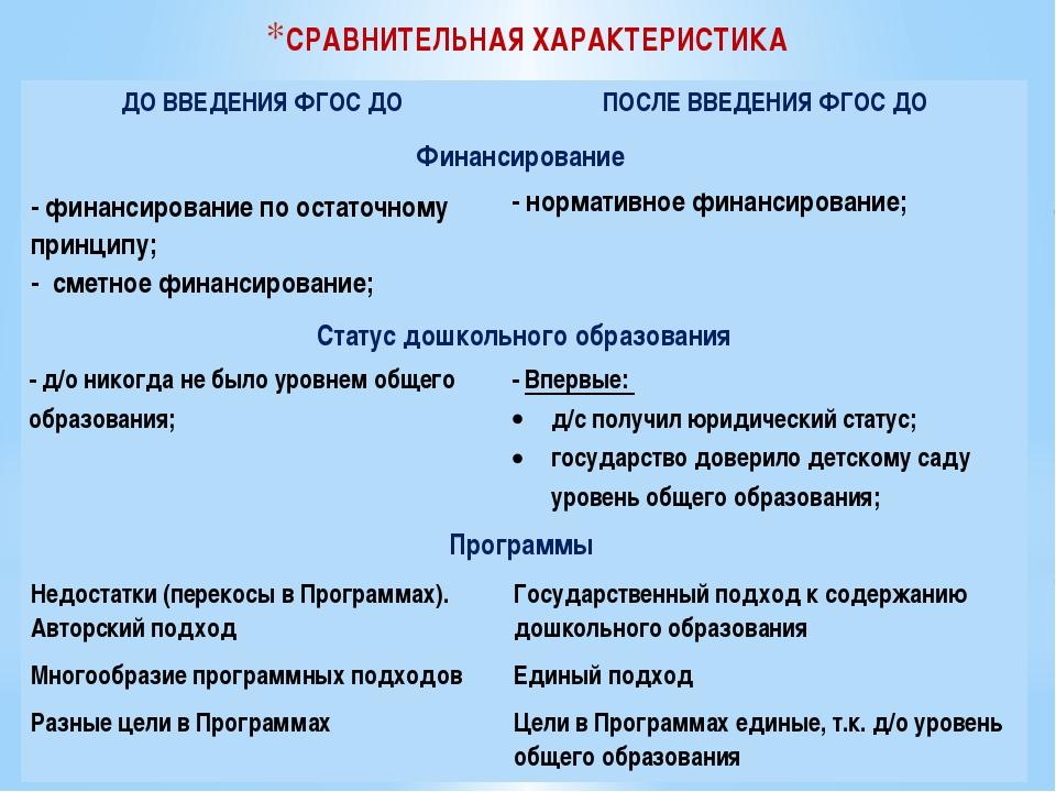 СРАВНИТЕЛЬНАЯ ХАРАКТЕРИСТИКА ДОВВЕДЕНИЯ ФГОС ДО ПОСЛЕВВЕДЕНИЯФГОС ДО Финанси...