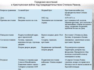 Городские восстания и Крестьянская война под предводительством Степана Разина