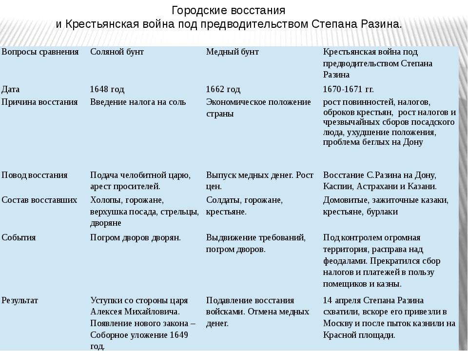 Городские восстания и Крестьянская война под предводительством Степана Разина...