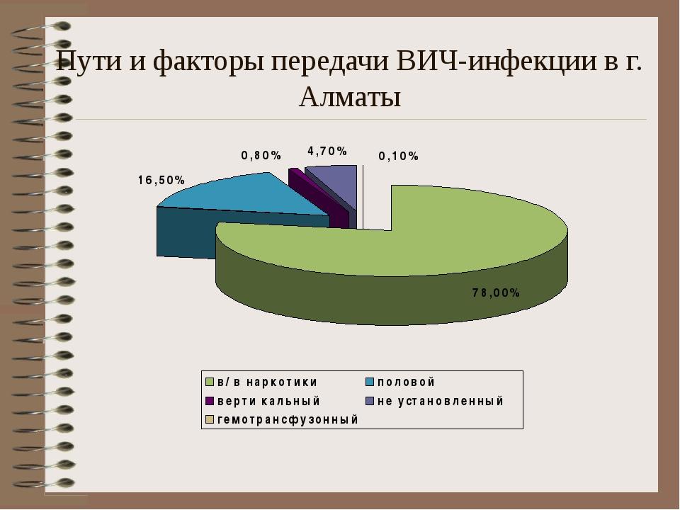 Пути и факторы передачи ВИЧ-инфекции в г. Алматы