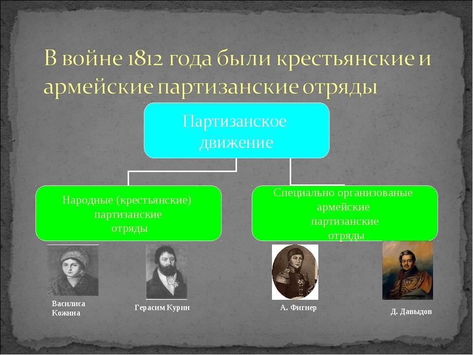 Василиса Кожина Герасим Курин Д. Давыдов А. Фигнер
