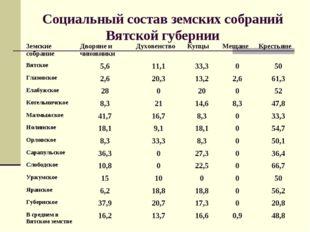 Социальный состав земских собраний Вятской губернии