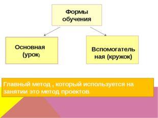Основная (урок) Формы обучения Вспомогательная (кружок) Главный метод , кото