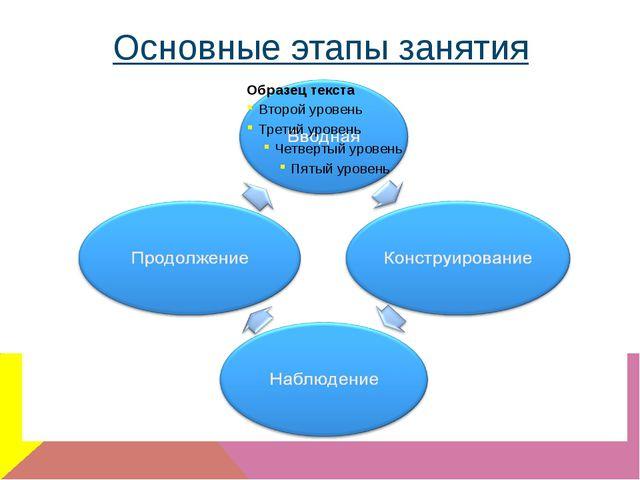 Основные этапы занятия