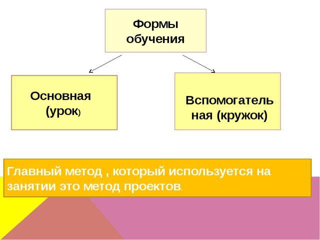 Основная (урок) Формы обучения Вспомогательная (кружок) Главный метод , кото...