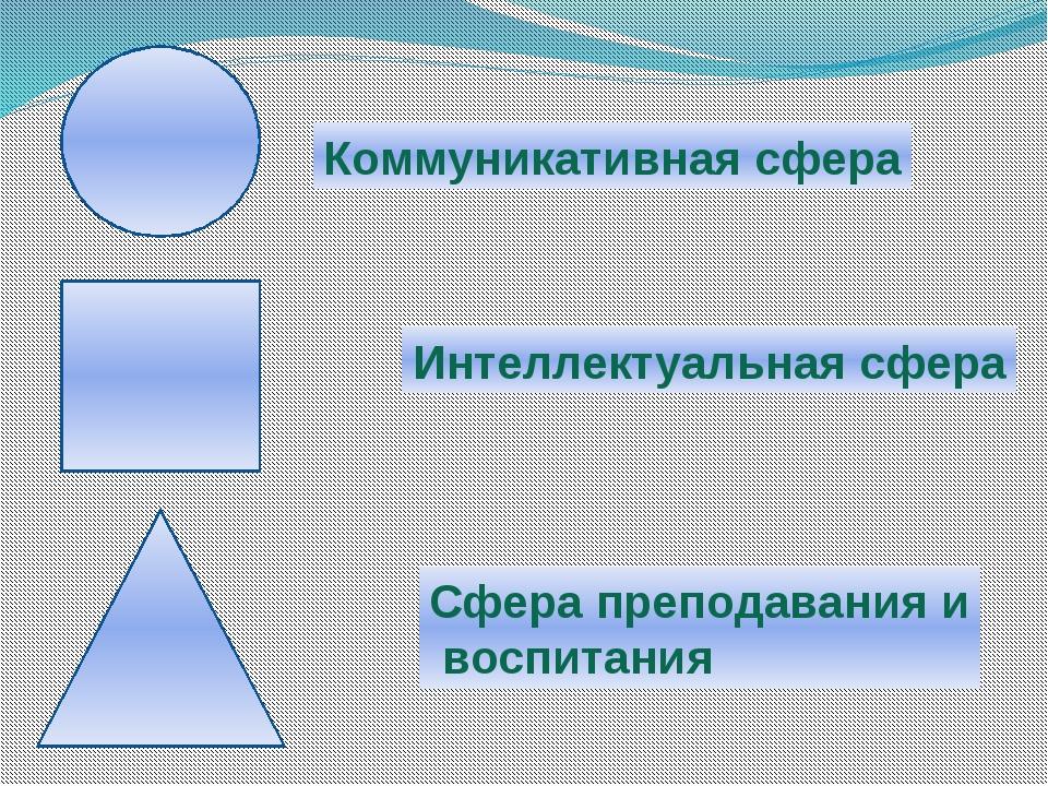 Коммуникативная сфера Интеллектуальная сфера Сфера преподавания и воспитания