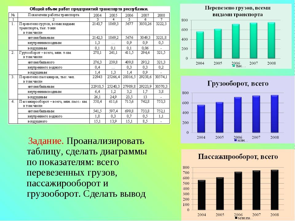Задание. Проанализировать таблицу, сделать диаграммы по показателям: всего п...