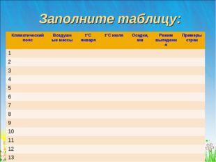 Заполните таблицу: Климатический поясВоздушные массыt°С январяt°С июля Ос
