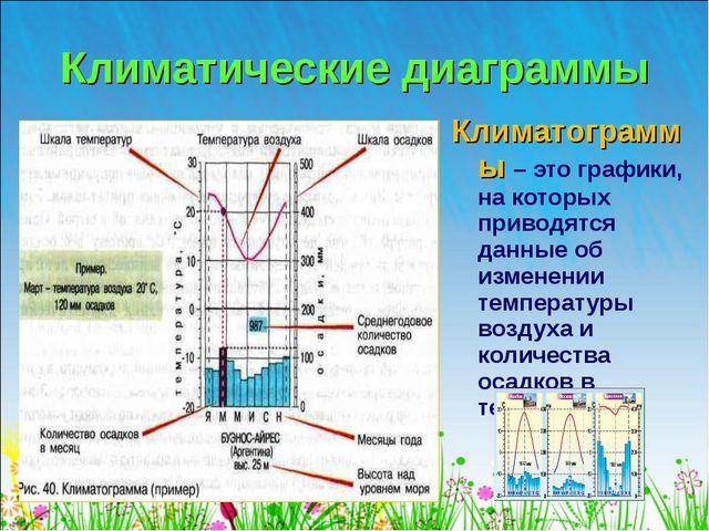Климатограммы – это графики, на которых приводятся данные об изменении темпер...