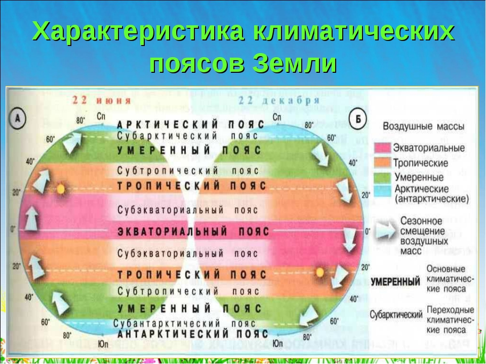 Характеристика климатических поясов Земли