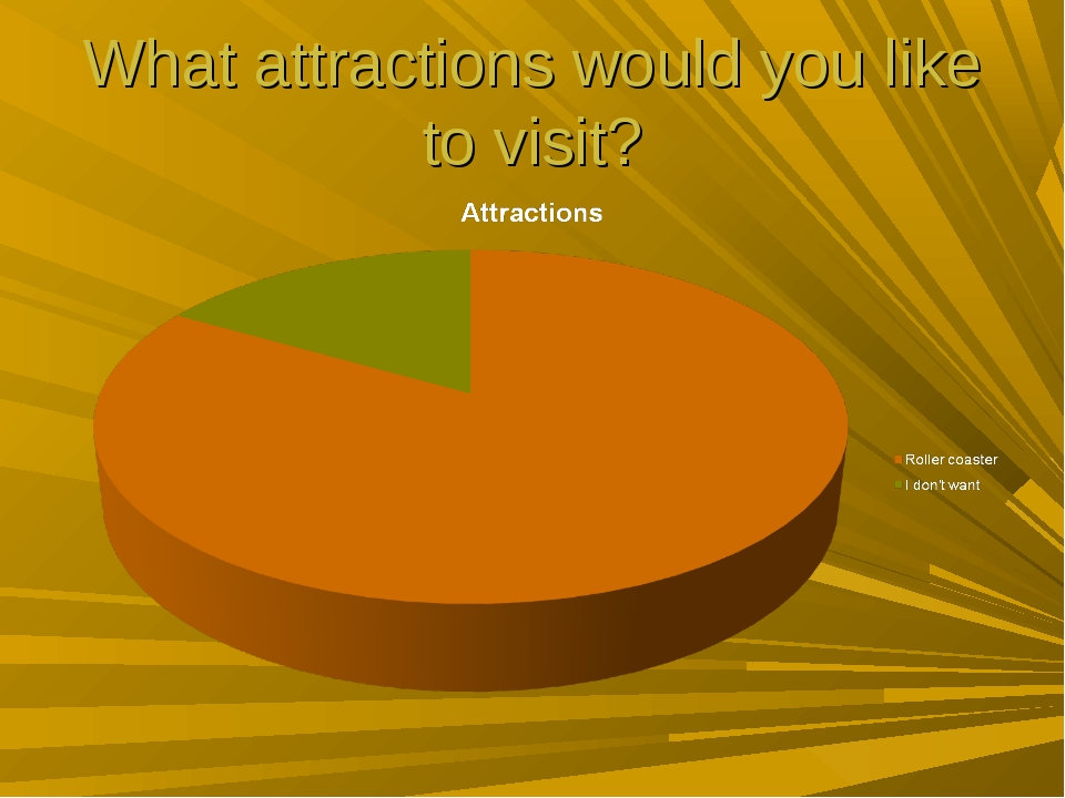 What attractions would you like to visit?