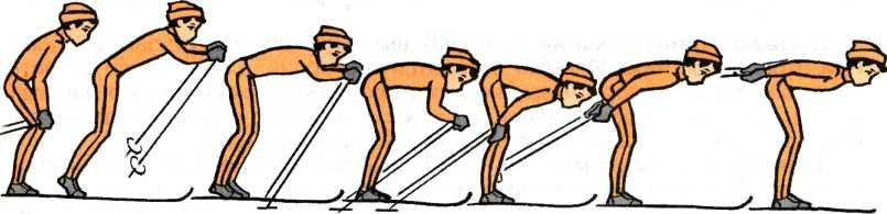 Одновременный бесшажный ход. применяется при передвижении под уклон и на равнине, на раскатанных участках лыжной трассы, при наличии хорошей опоры для палок и отличном скольжении. Передвигаясь этим ходом, лыжник одновременно сильно отталкивается палками. Скользя на обеих лыжах, он выносит обе палки вперед и вверх, затем быстро ставит их впереди носков ботинок и сильно отталкивается. Туловище при эом наклоняется до горизонтального положения.