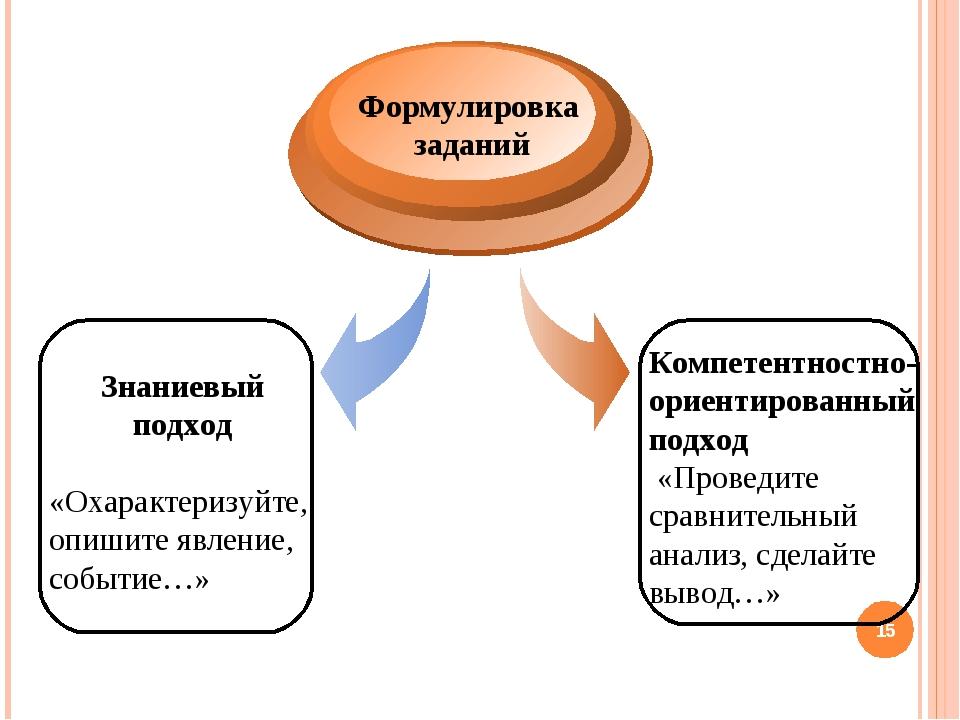 * Знаниевый подход «Охарактеризуйте, опишите явление, событие…» Формулировка...