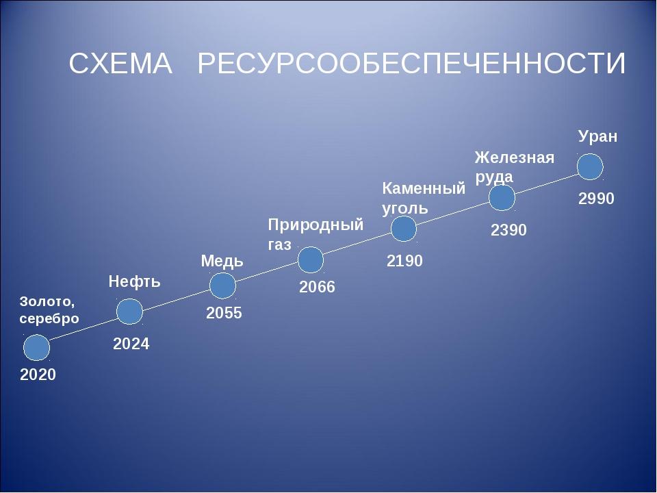 СХЕМА РЕСУРСООБЕСПЕЧЕННОСТИ Золото, серебро Нефть Медь Природный газ Железная...