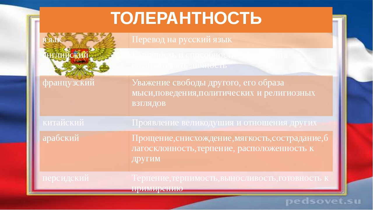 ТОЛЕРАНТНОСТЬ язык Переводна русский язык английский Готовность и способност...