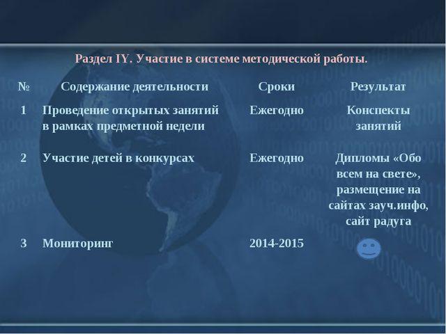 Раздел IY. Участие в системе методической работы. №Содержание деятельностиС...
