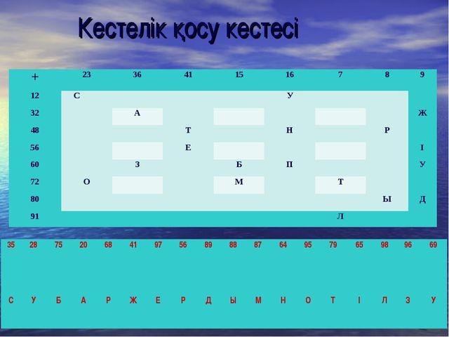 Кестелік қосу кестесі +2336411516789 12 СУ 32А...