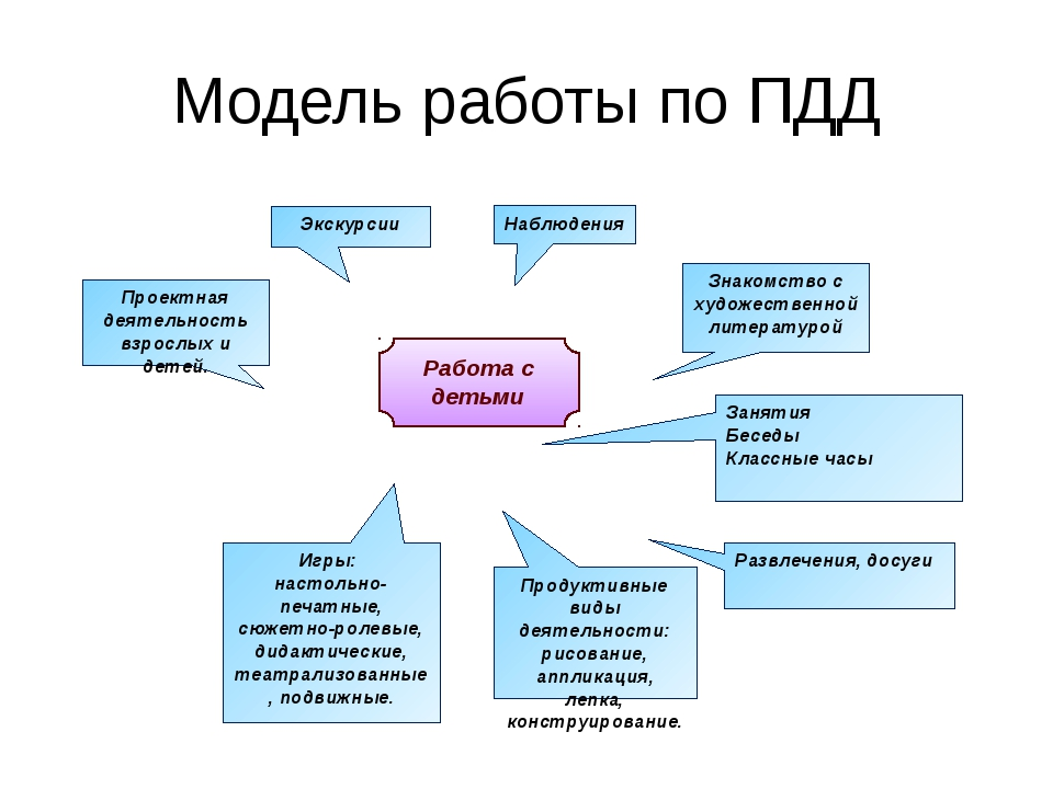 Модель работы по ПДД Работа с детьми Проектная деятельность взрослых и детей....