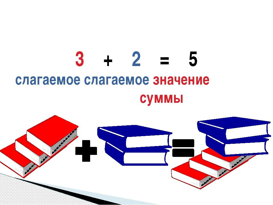 3 + 2 = 5 слагаемое слагаемое значение суммы