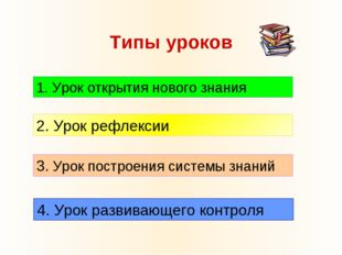 Типы уроков 1. Урок открытия нового знания 2. Урок рефлексии 3. Урок построен