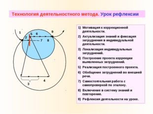 ТДМ 1 2 5 6 9 8 3 4 7 1) Мотивация к коррекционной деятельности. 2) Актуализа