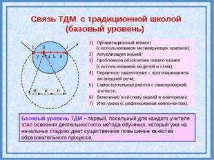 И К П 1 2 4 5 6 7 1) Организационный момент (с использованием мотивирующих пр