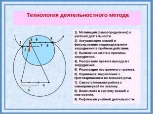 5 6 9 8 3 4 7 1 2 Технология деятельностного метода 1) Мотивация (самоопредел