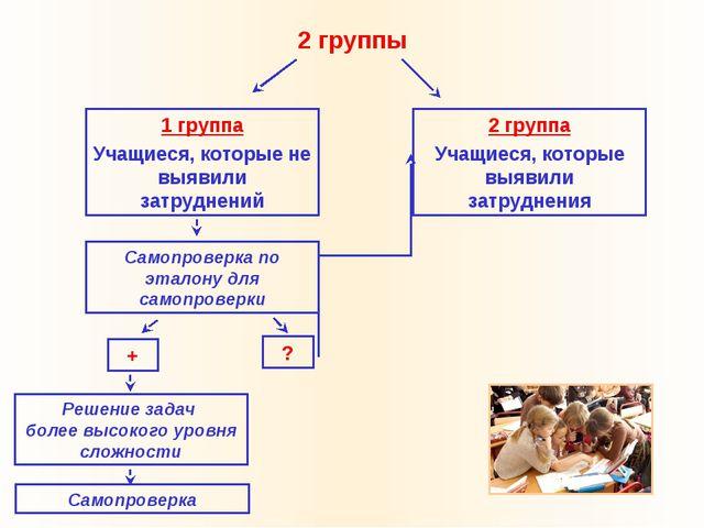 2 группы 1 группа Учащиеся, которые не выявили затруднений 2 группа Учащиеся,...