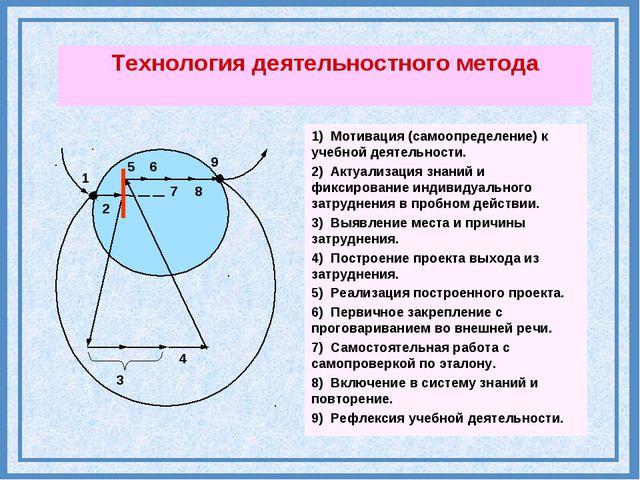 5 6 9 8 3 4 7 1 2 Технология деятельностного метода 1) Мотивация (самоопредел...
