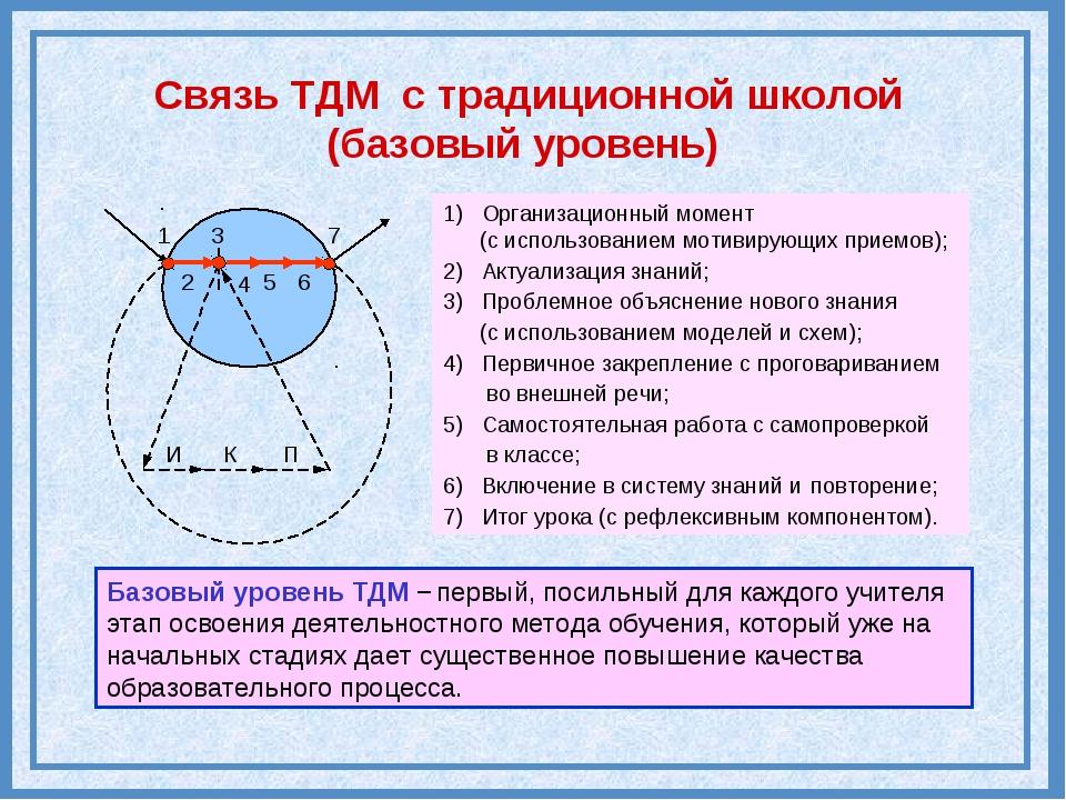 И К П 1 2 4 5 6 7 1) Организационный момент (с использованием мотивирующих пр...