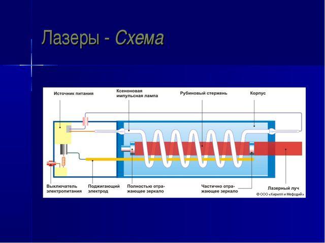 Лазеры - Схема