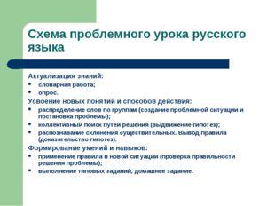 Схема проблемного урока русского языка Актуализация знаний: словарная работа;