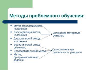 Методы проблемного обучения: Метод монологического изложения; Рассуждающий ме