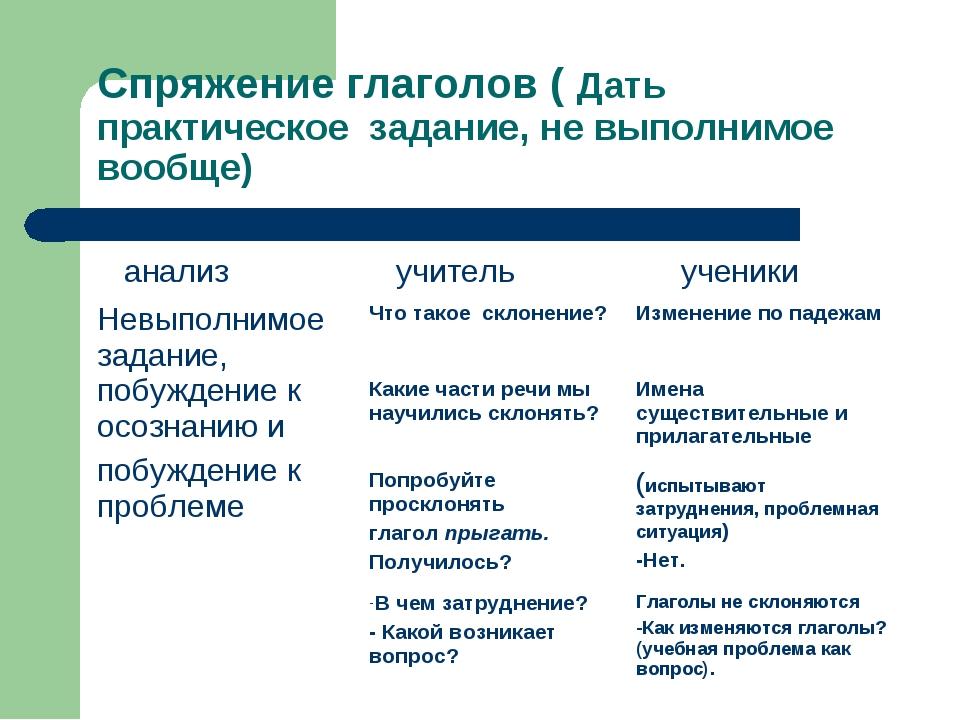 Спряжение глаголов ( Дать практическое задание, не выполнимое вообще) анализ...