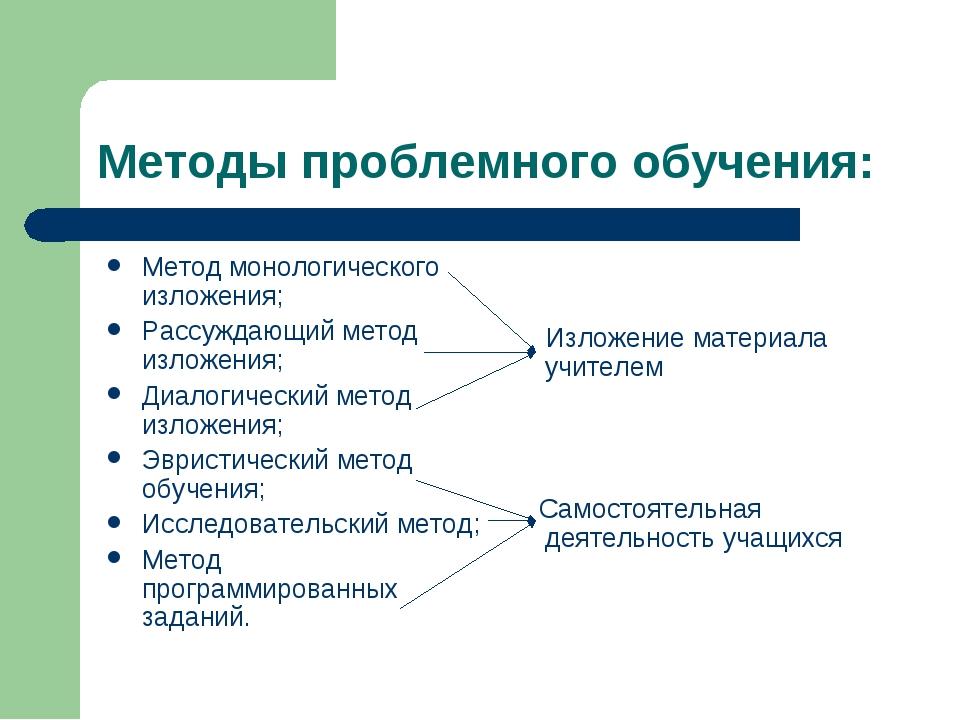 Методы проблемного обучения: Метод монологического изложения; Рассуждающий ме...