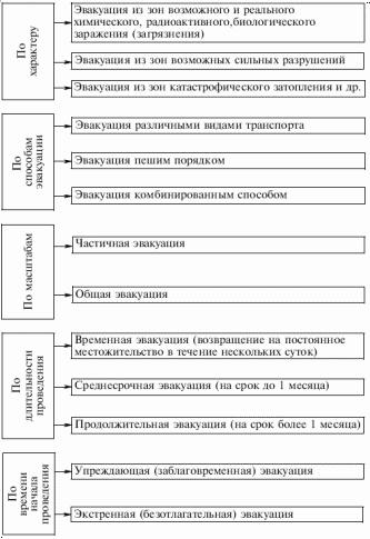 Схема 5. Основные виды и способы эвакуации