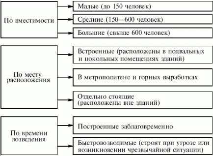 Схема 6. Классификация убежищ по вместимости, месту расположения и времени возведения