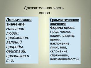 Доказательная часть слово Лексическое значение Названия людей, предметов, явл