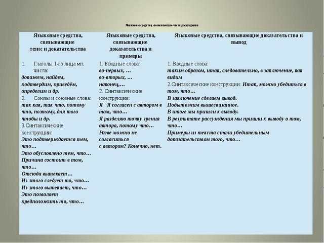 Языковые средства, связывающие части рассуждения  Языковые средства, связыва...