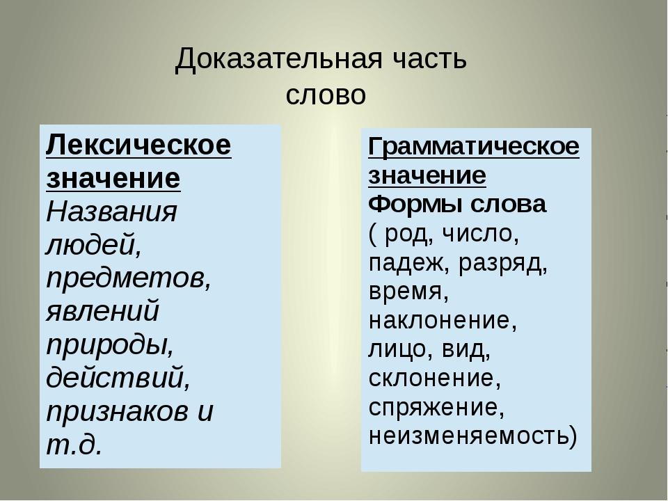 Доказательная часть слово Лексическое значение Названия людей, предметов, явл...