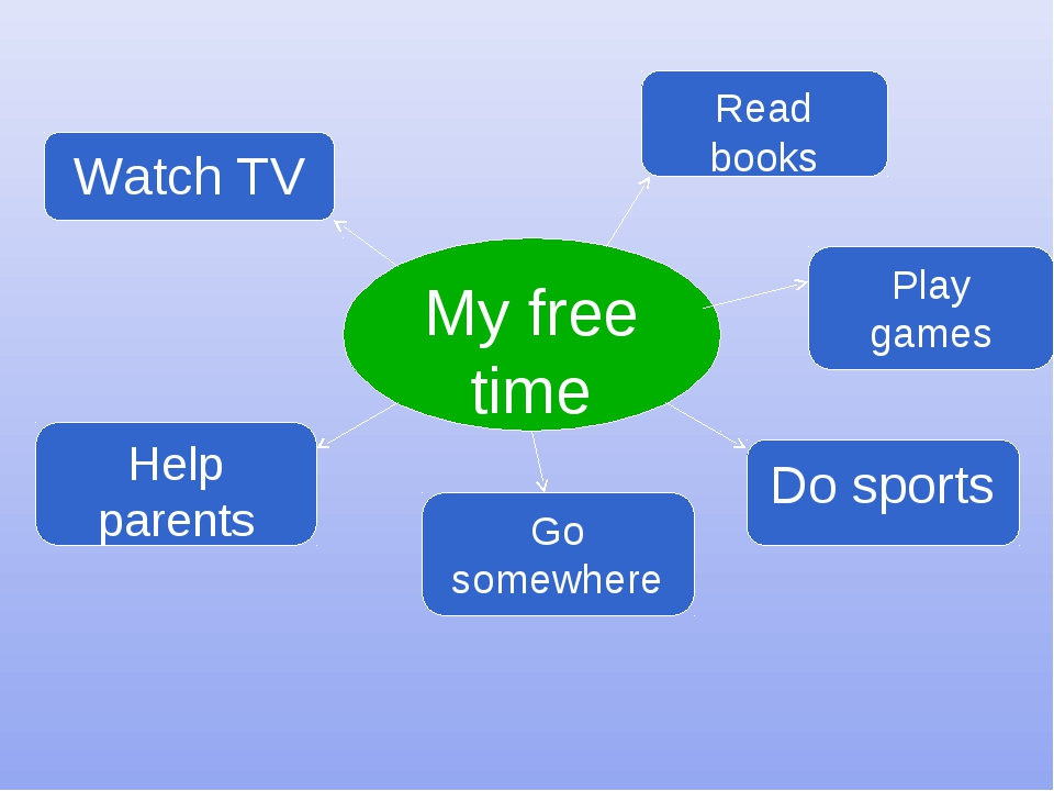 My free time Watch TV Read books Help parents Go somewhere Do sports Play games
