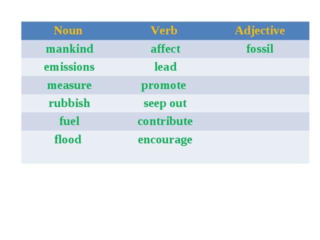 Noun 	Verb 	Adjective mankind	affect	fossil emissions	lead	 measure	promote...